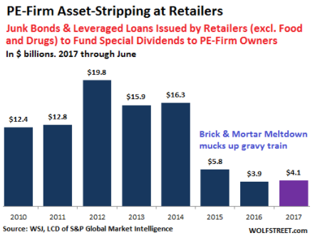 the-retail-apocalypse-is-being-fueled-by-private-equity-firms-adding-to-debt-loads