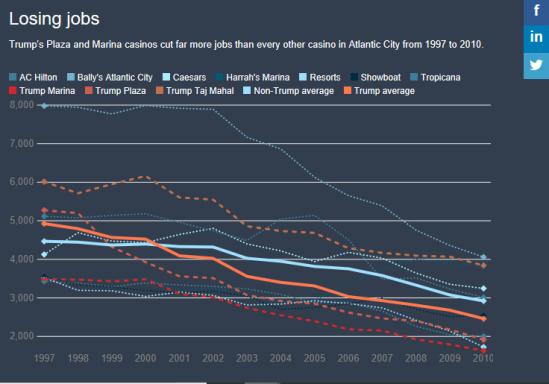 Newsweek Jobs Graph