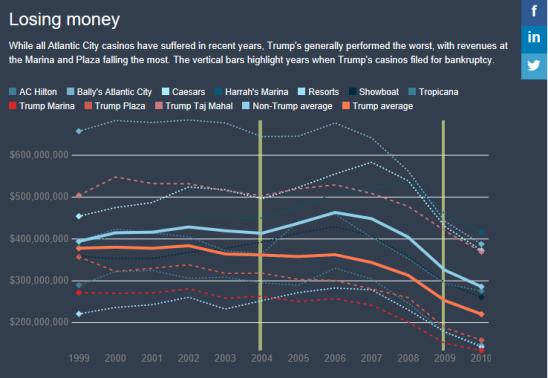Newsweek Money Graph