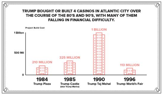 trump-buildings-cost