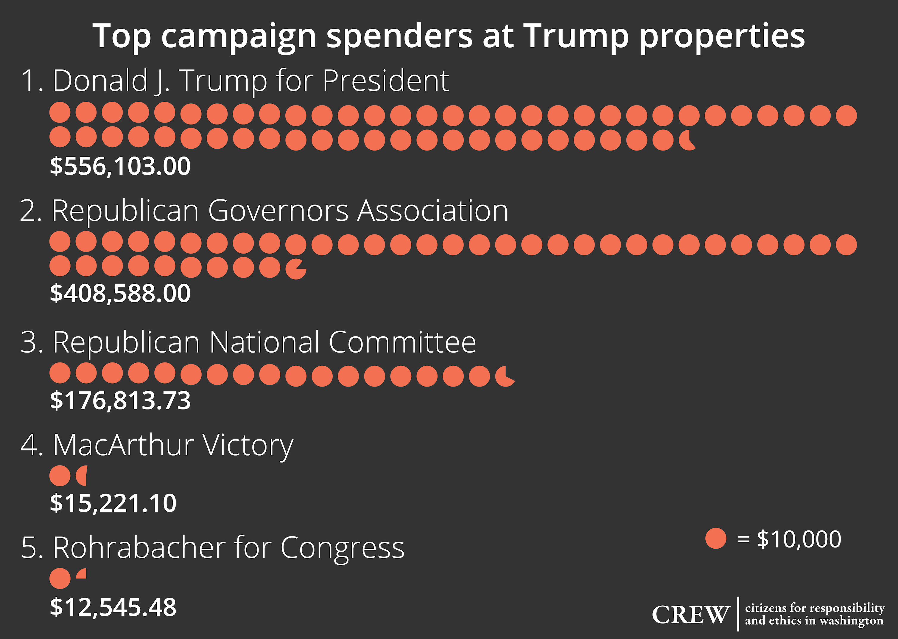 Top-Campaign-Spenders2